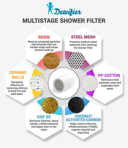 water softener shower filter for shower head handheld combo showers includes the water. Black Bedroom Furniture Sets. Home Design Ideas