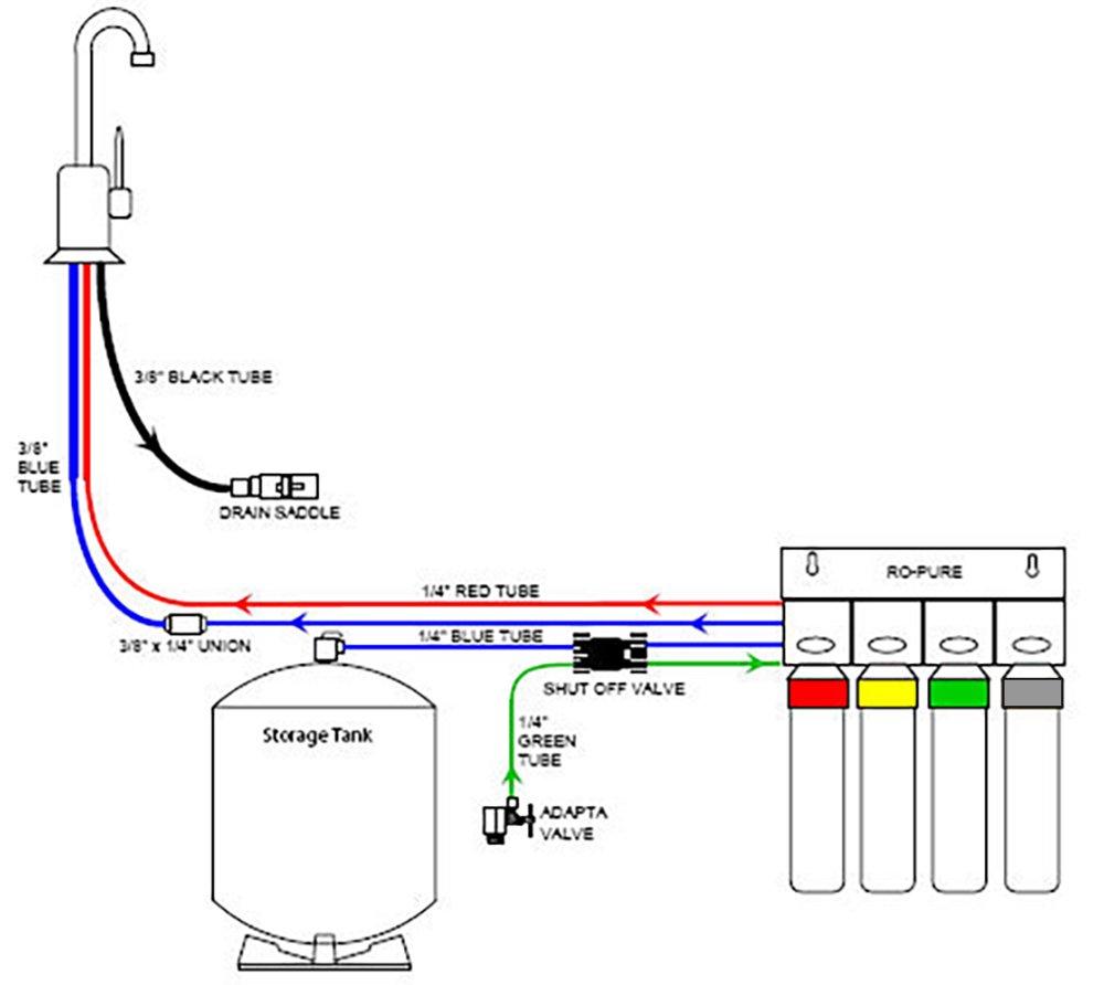 Watts Premier 531417 RO Pure Plus Reverse Osmosis Water Filter ...