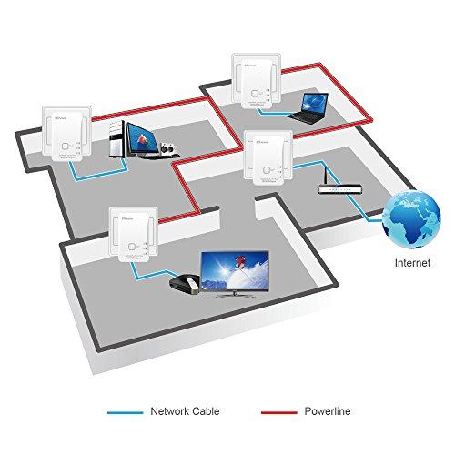 7INOVA AV200 Nano Powerline Ethernet Adapter Kit Pack, Mains Bridge Extender by 7INOVA (Image #2)