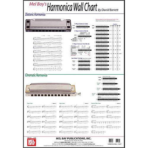 (Harmonica Wall Chart Pack of 3)