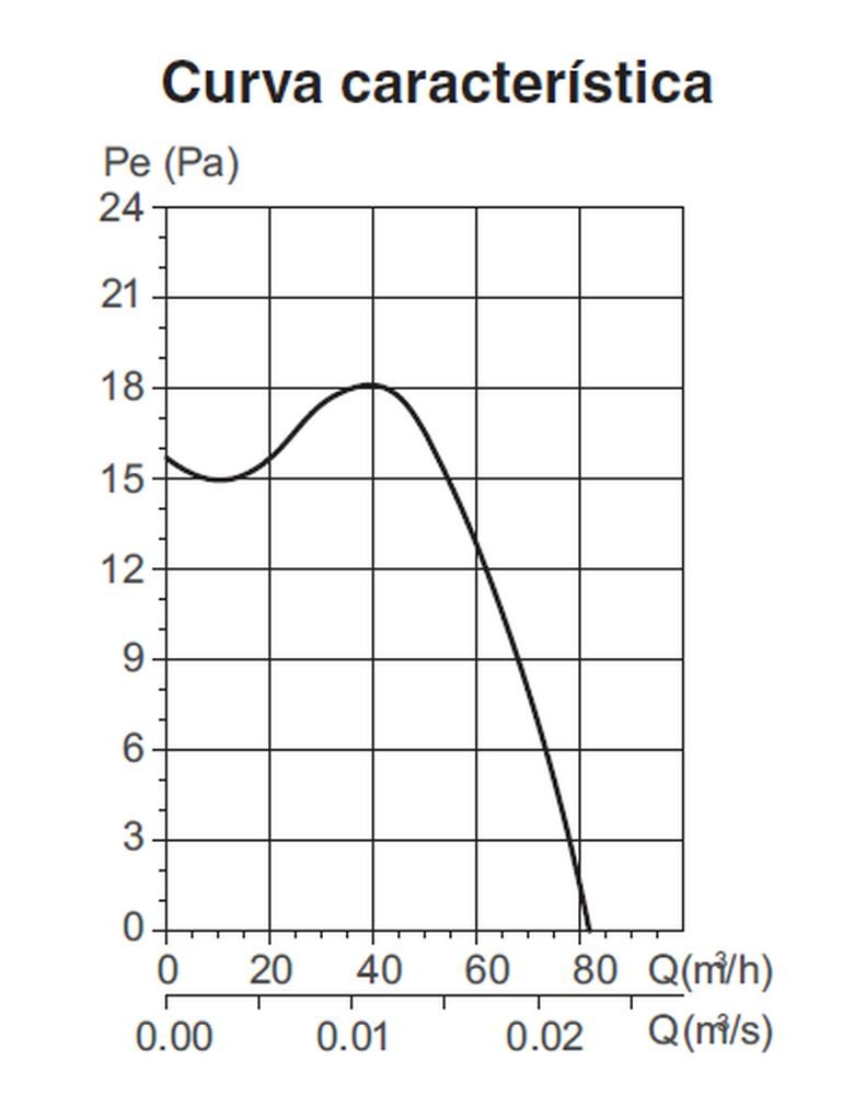 Soler /& Palau; SILENT DESIGN-100 CHZ SILVER; Extractor dise/ño ultrasilencioso plateado diam 100mm. humidistato temporizador regulable