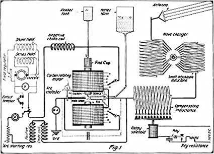 Schematic diagram of a Poulsen arc radio transmitter used by ... on