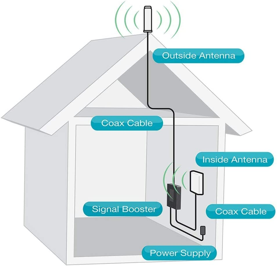 data for 4G SureCall Flare Cell Phone Signal Booster for Home Omni Antenna Configuration Covers up to 2500 sq ft Integrated indoor antenna for easier install Boosts Voice 3G Renewed LTE