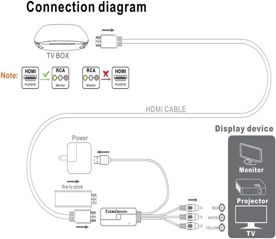 Adaptador HDMI Hembra a AV 3 RCA 1080P Adaptador conversor de Audio de vídeo Compuesto Soporta PAL/NTSC USB Power HDMI 3RCA Cable Apple TV/Fire TV Sticks/DVD/Ordenador/X Box: Amazon.es: Electrónica