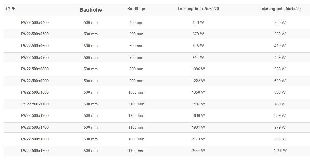 Halterung BL 900 mm HEIZK/ÖRPER Ventilheizk/örper Plan Typ 22 BH 50 cm Glatt Flachheizk/örper BL 400-1800 mm inkl