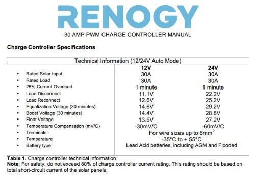 Renogy 30 amp pwm charge controller regulator off grid for battery renogy 30 amp pwm charge controller regulator off grid for battery charging amazon car motorbike greentooth Choice Image
