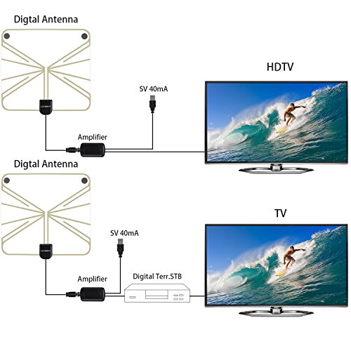 Holiday Deal Lovebay 50 Miles Amplified Hdtv Antenna With Import It All