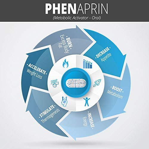 PhenAprin Diet Pills – Best Appetite Suppressant: Weight Loss and Energy Boost for Metabolism – Optimal Fat Burner Supplement; Helps Curb and Control Appetite, Promotes Mood & Brain Function 4