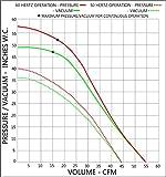Regenerative Blower APPL-RB30-51U, 230V