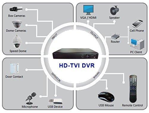 101AV 16CH Surveillance Digital Video Recorder HD-TVI/AHD H264 Full-HD DVR 1TB HDD HDMI/VGA/BNC Video Output Cell Phone APPs for Home & Office Work @1080P/720P TVI, 1080P AHD, Standard Analog& IP Cam by 101 AV Inc (Image #4)