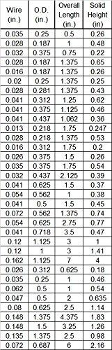 10pc Swordfish 8142 Black Compression Spring size 0.054 X 0.625 X 2.75 X 0.77