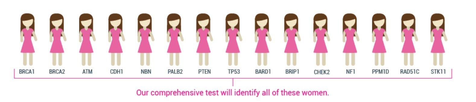 CellMaxLife DNA Breast Cancer Risk Test - Hereditary Breast Cancer Risk Test - BRCA1 & BRCA2