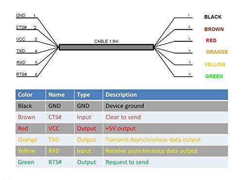 EZSync FTDI chip usb to 5v TTL UART serial cable, wire end, 1.5m, TTL-232R-5V-WE compatible, EZsync009 by EZSync (Image #2)