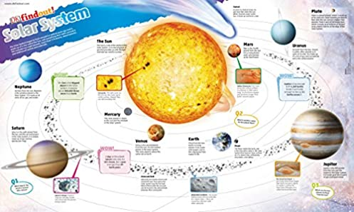 51 x ONC bL._SY297_BO1204203200_ dkfindout! solar system poster amazon co uk dk 9780241295793 books