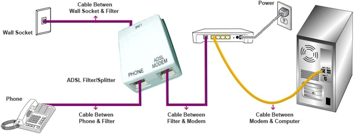 Adsl Home Wiring Diagram