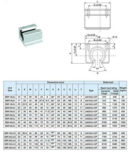 SBR12-1080mm  LINEAR SLIDE GUIDE SHAFT 2 RAIL+4 SBR12UU Bearing Block CNC set