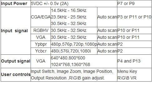 Gonbes GBS8200 CGA/EGA/YUV/RGB To VGA Arcade Game Video
