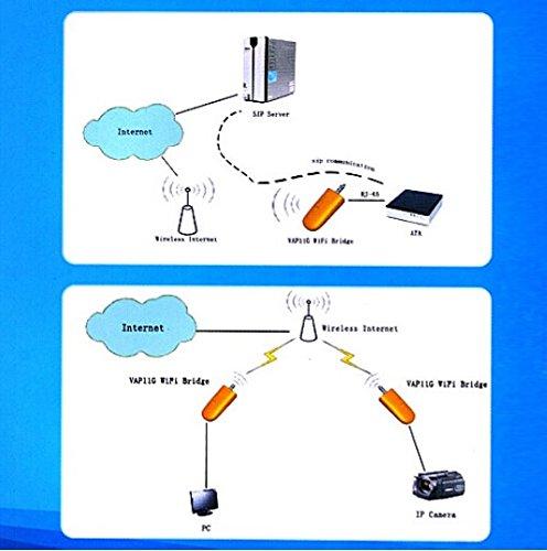Foto4easy Vga11g 300mbps 2.4ghz Usb Wireless Wifi Network Dongle Bridge Rj45 Ethernet Port
