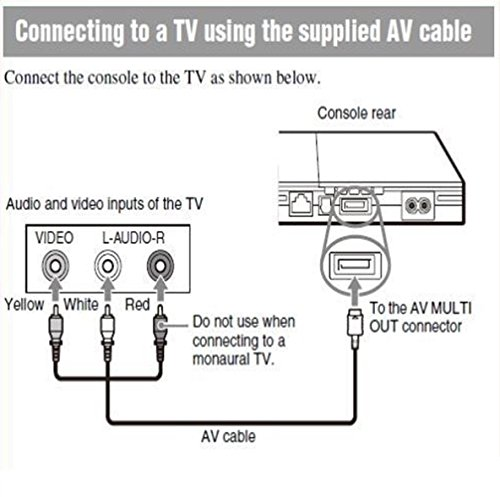 Amazon.com: PS2 PS3 AV Cable / Composite AV Connection cable for  PlayStation 2 3: Video Games | Ps2 Av Wiring Diagram |  | Amazon.com