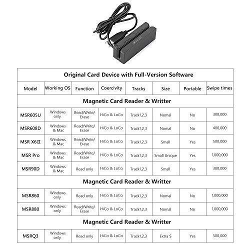 Plug and Play Schwarz ITOSAYDE MSR90 USB Magnetic 3 Track Pos Kartenleser Mini Swiper Funktioniert mit Gewinnen und Mac