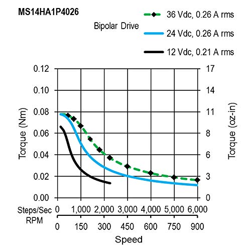 27.3mm High Resistance Bipolar Step Motor 4-Lead for 3D Printer DIY Robot 15 oz-in MOONS NEMA 14 Stepper Motor 2 Phase 0.9Degree Stepping Motor 0.26A 0.1Nm