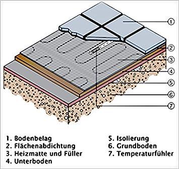 Elektrische Fu/ßbodenheizung 1 bis 12 m/² mit TWIN-Technologie 200 Watt Gr/ö/ße:4 m/²