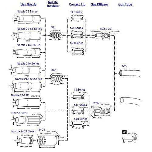 "good WeldingCity 10-pk MIG Welding Contact Tip 14-30 (0.030"") for Lincoln Tweco MIG Guns 200-400A or No.2-No.4"