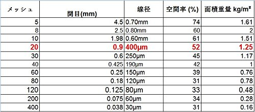 60X100cm Size- 0.9mm Hole Stainless Steel 304L 400/µm Wire Diameter Woven Wire 20 Mesh