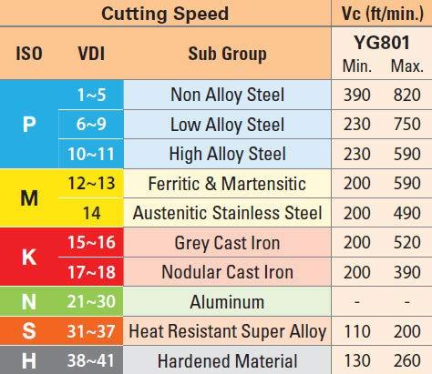 Pack of 10 Inserts YG-1 CCMT 32.51-UF Grade YG801 Turning Inserts