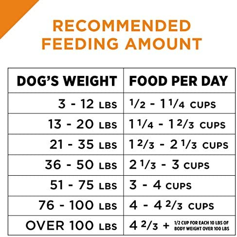 Purina Pro Plan With Probiotics Shredded Blend High Protein, Adult Dry Dog Food Chicken & Rice 13