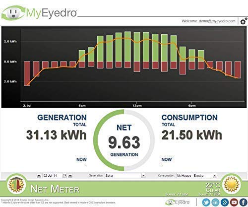 Eyedro EYEFI-2 Home WIFI Electricity Monitor, Supports Net Metering and Solar by Eyedro (Image #8)