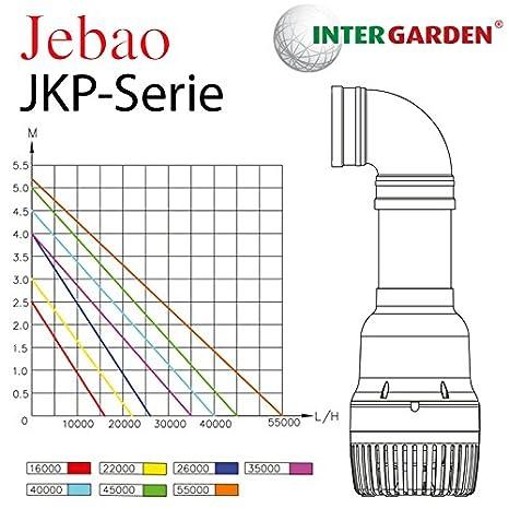 Rohrpumpe Teichpumpe Filterpumpe 110mm 55000 l//h JKP55000