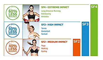 852cfcc3ed376 Berlei Women s Sf4 Extreme Impact Underwire at Amazon Women s Clothing  store