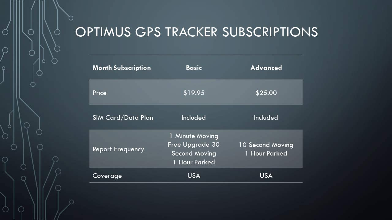 GPS Tracker – Optimus 2.0 – 4G LTE Tracking Device for Cars, Vehicles, People, Equipment