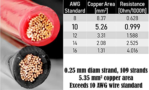 GS Power 100% Copper 10 AWG (American Wire Gauge) OFC Wire. 25 FT Red & 25 FT Black Bonded Zip Cable for Car Audio Primary Remote Automotive Trailer Harness Wiring (Also in 6 & 8 AWG)
