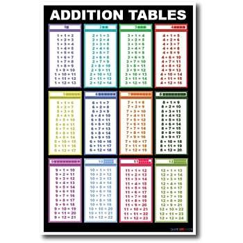 Amazon.com: Addition Tables - NEW Addition Mathematics Educational ...