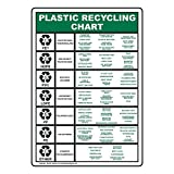 ComplianceSigns Vertical Aluminum Plastic Recycling Chart Sign, 14 x 10 in. with English Text, White