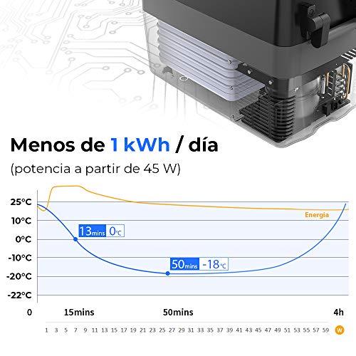 ISSYZONE Nevera Coche Portatil Electrica con Compresor, 40L ...