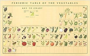 De tabla peridica verduras lg de naomi weissman 4763 cm x 74 de tabla peridica verduras lg de naomi weissman 4763 cm x 74 urtaz Gallery