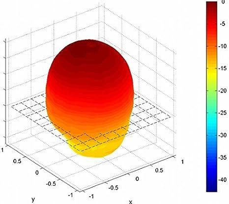 Circular CPATCH12 Wireless polarización circular 1,2 GHz / 1 ...