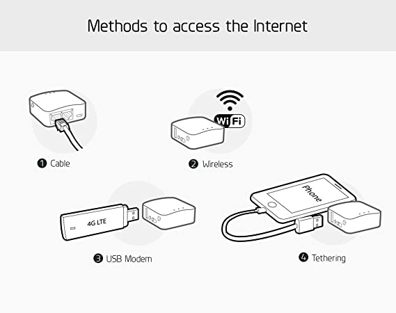 GL iNet GL-MT300A Mini Travel Router, Wi-Fi Converter, OpenWrt  Pre-installed, Repeater Bridge, 300Mbps High Performance, 128MB RAM,  OpenVPN,