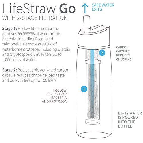 LifeStraw-Go-Water-Filter-Bottle-with-2-Stage-Integrated-Filter-Straw-for-Hiking