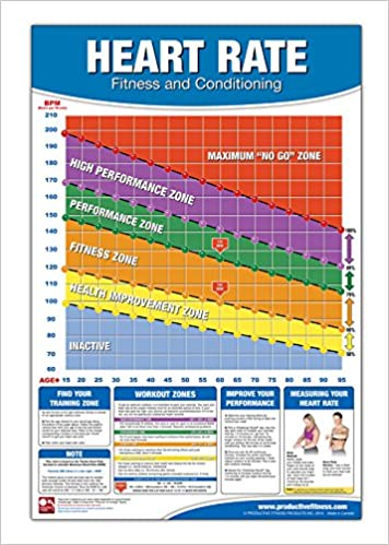 Fitness Heart Rate Chart/Poster: Fitness Heart Rate Poster