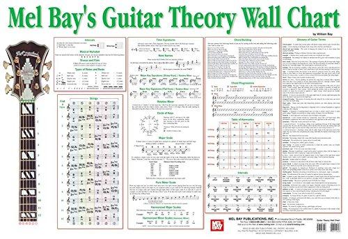 Mel Bay Guitar Theory Wall Chart