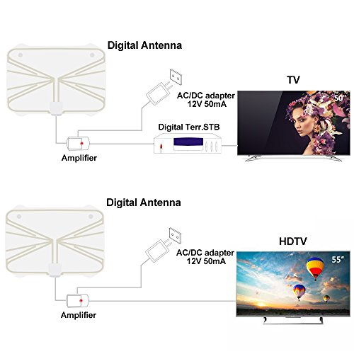 TV Antenna,50 to 70 Mile Range Amplified HDTV Antenna Indoor with Detachable Amplifier Signal Booster and 16.5 Feet Coaxial Cable (White)