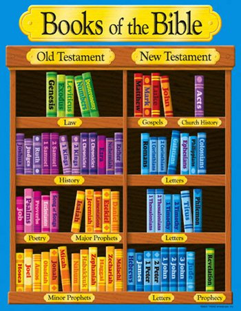 * BOOKS OF THE BIBLE LEARNING CHART by MotivationUSA