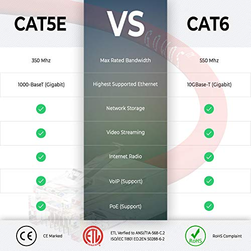 24AWG Network Cable with Gold Plated RJ45 Non-Booted Connector Gray GOWOS Cat5e Ethernet Cable 50-Pack - 9 Feet 350MHz 1Gigabit//Sec High Speed LAN Internet//Patch Cable