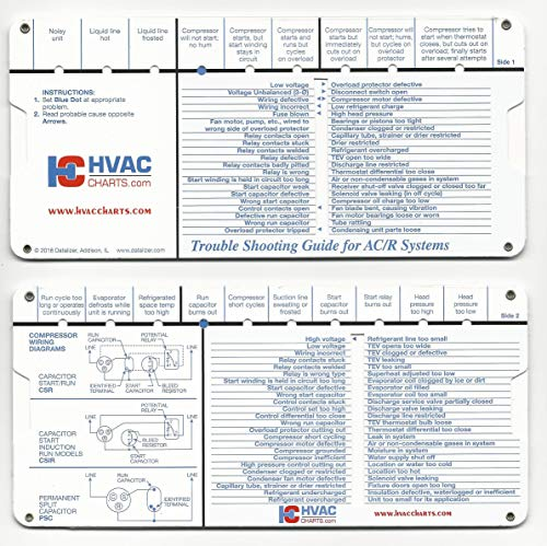 (HVAC Charts Refrigeration and Air Conditioning Systems Trouble Shooting)