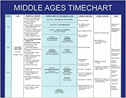 Timeline to Famous Men of the Middle Ages: Trina Dofflemyer ...