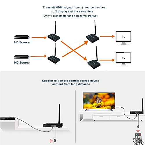 J-Tech Digital 2X2 Wireless HDMI Matrix Extender 50M / 164 Ft Supporting 1920x1080 1080P with IR Repeating (1 Transmitter & 1 Receiver included in a set) by J-Tech Digital (Image #4)
